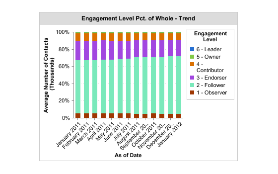 Engagement Level Percent of Total