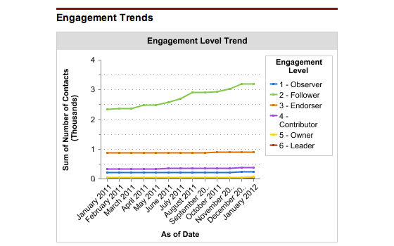 Engagement Level Trend