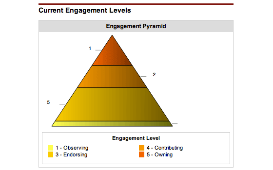 Engagement Pyramid Level Totals